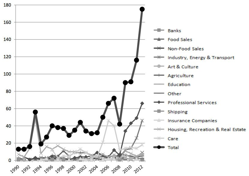 Figure #1: Evolution of the number of new cooperatives per sector from 1990 to 2012